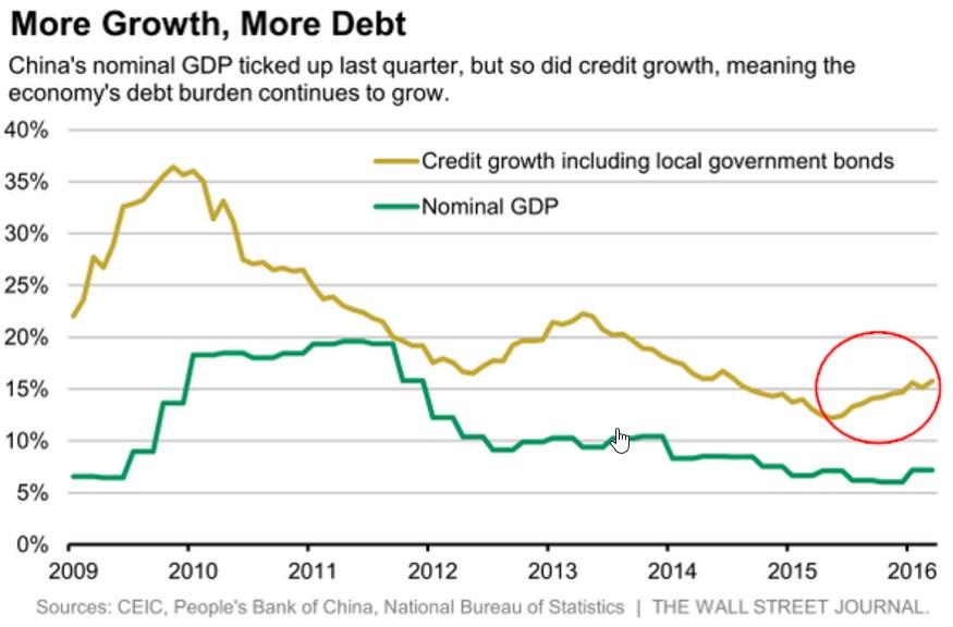 cina-debito-crescita-economica