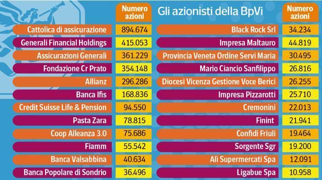 azionisti-banca-popolare-vicenza