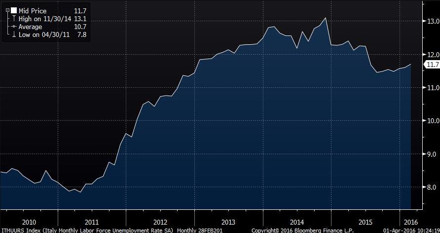 disoccupazione-italia-2016