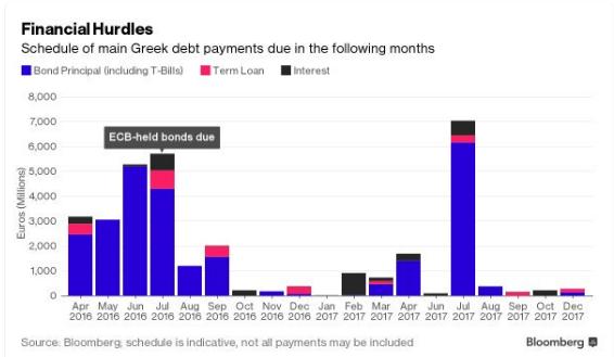 grecia-piano-salvataggio-pagamenti