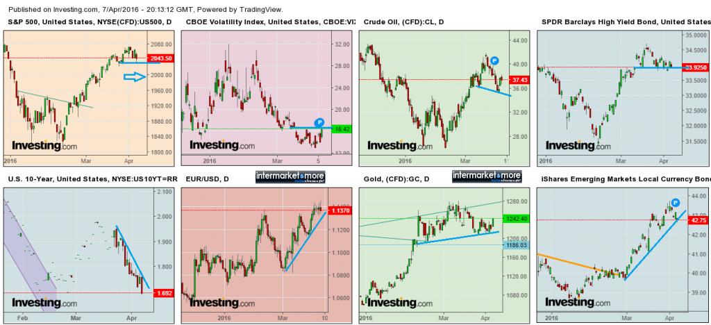 intermarket-chart-160408