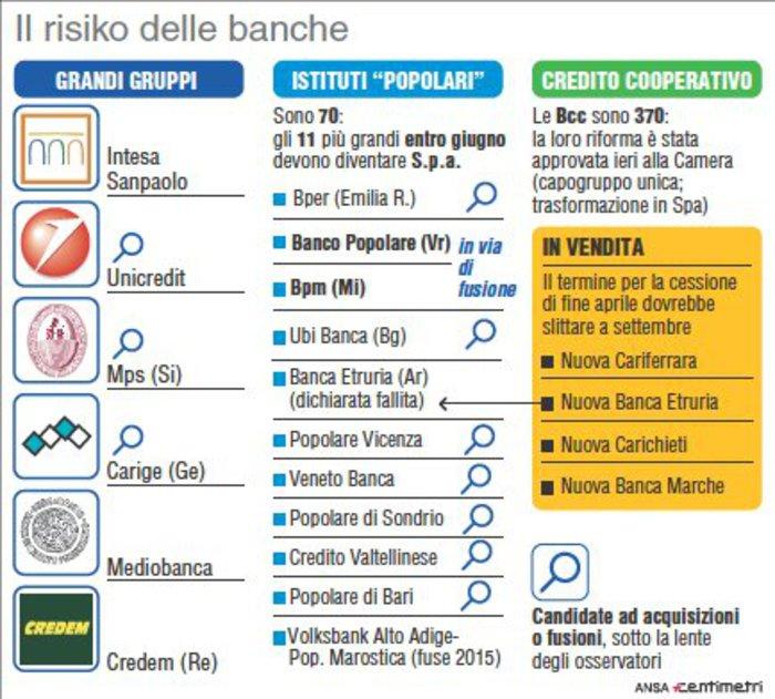 banche-italiane-risiko