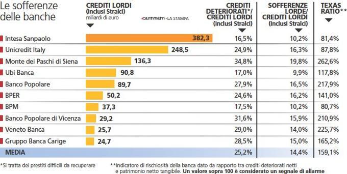 sofferenze-banche-italiane