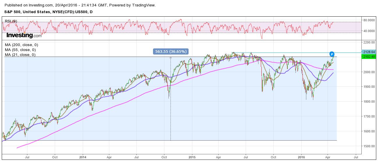 spx-500-chart