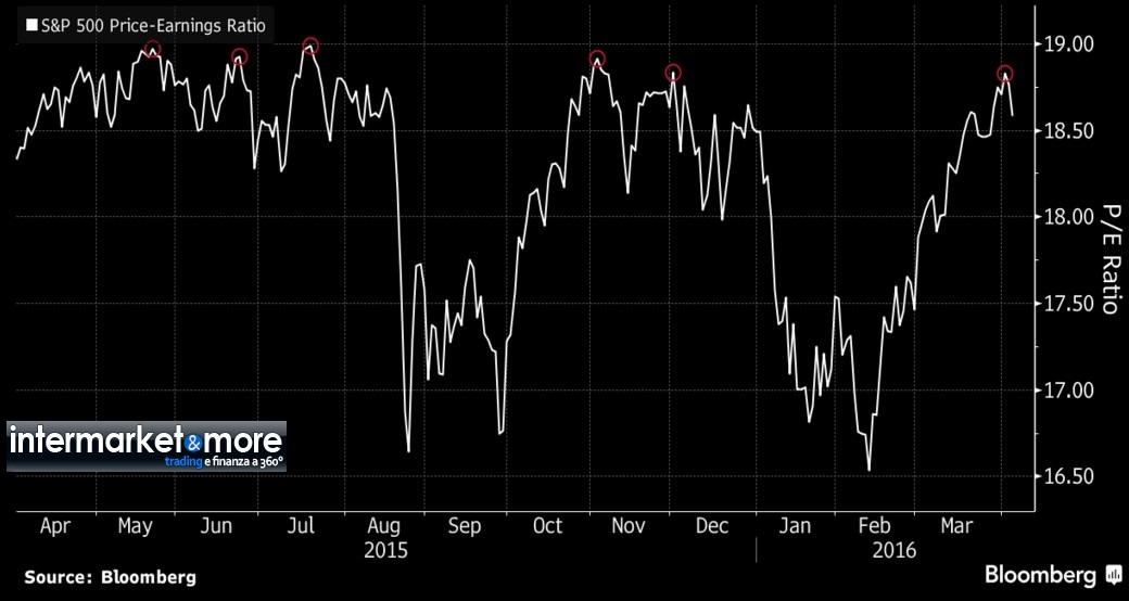 spx-price-earning-index-2016