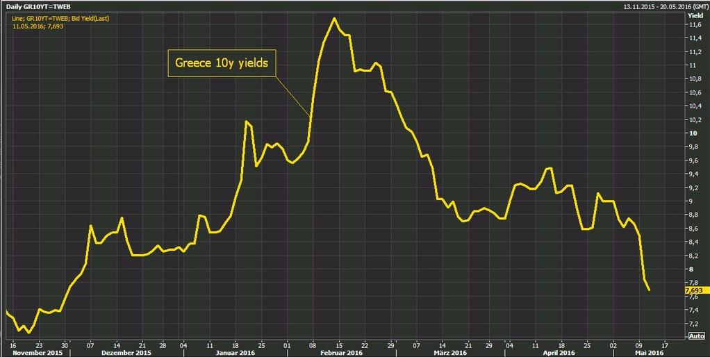 10yr-grecia-rendimento-2016