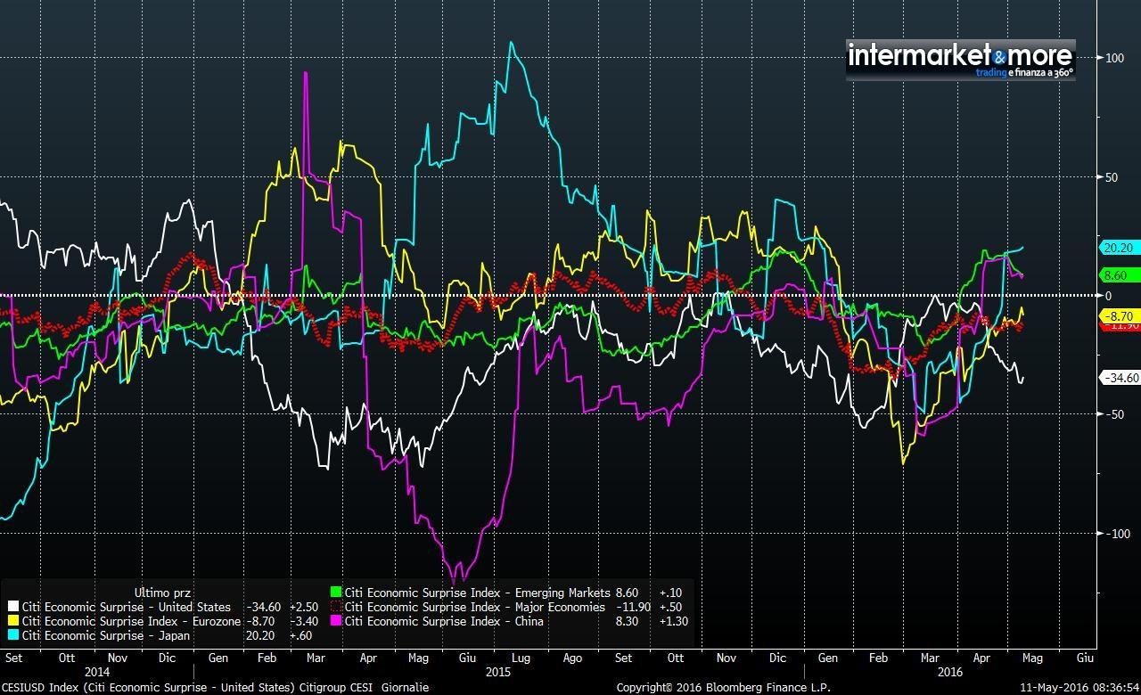 CESI-Index-globale