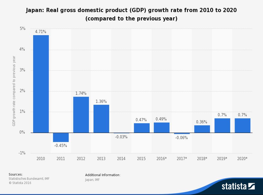previsione-crescita-pil-giappone