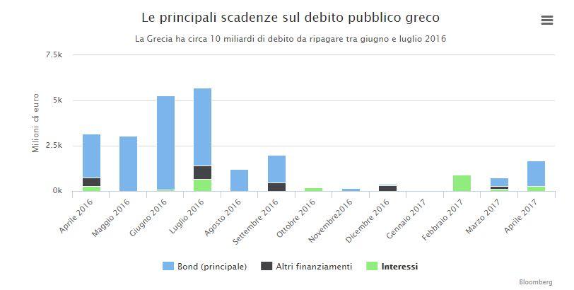principali-scadenze-debito-grecia-2016