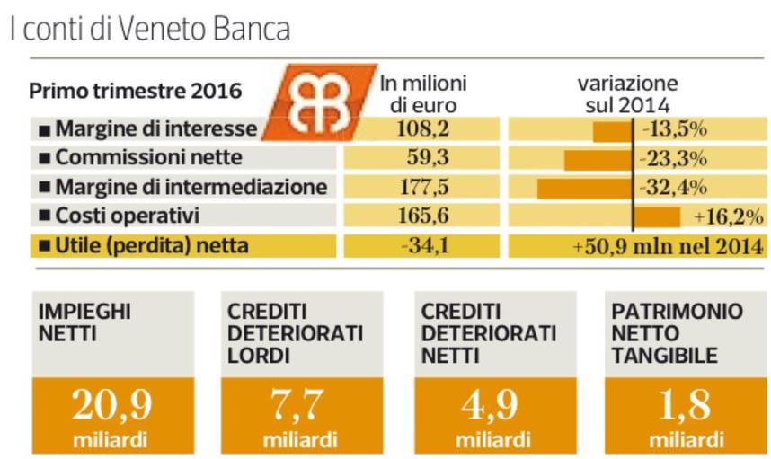 ratio-patrimoniale-veneto-banca