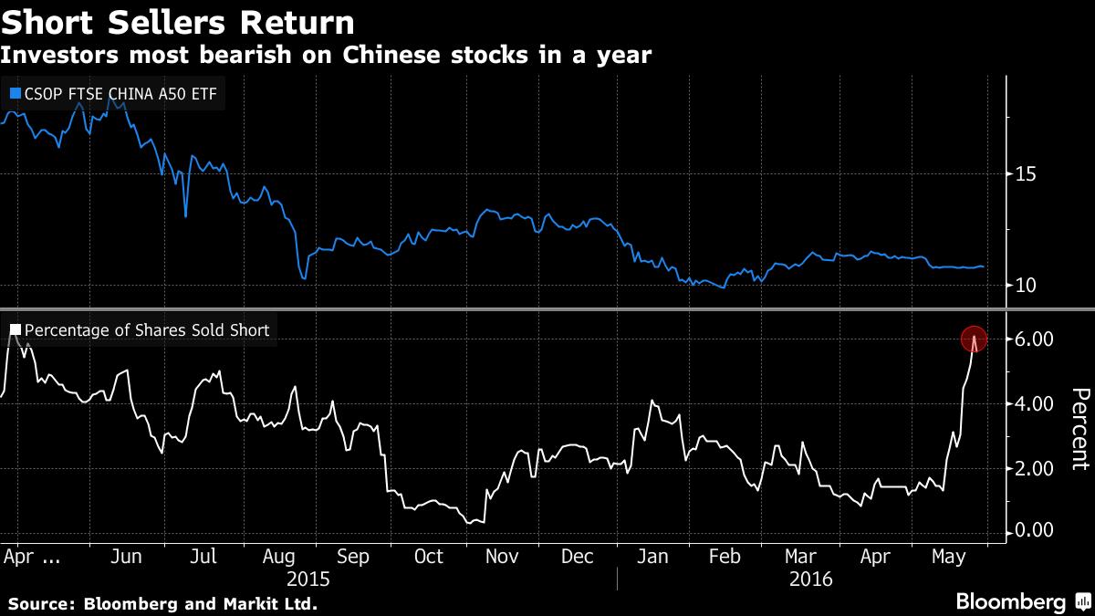 short-sell-CSOP-SOURCE-FTSE-CHINA-A50-UCITS-ETF
