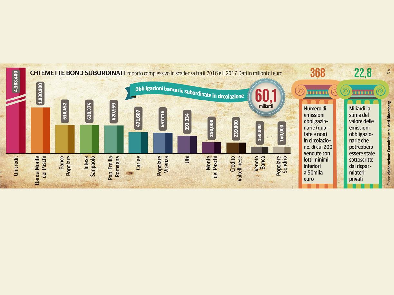 subordinati_emittenti-bond-italia-banche