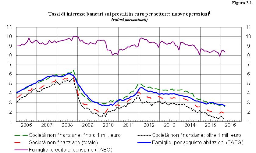 tassi-interesse-banche-prestiti-2016