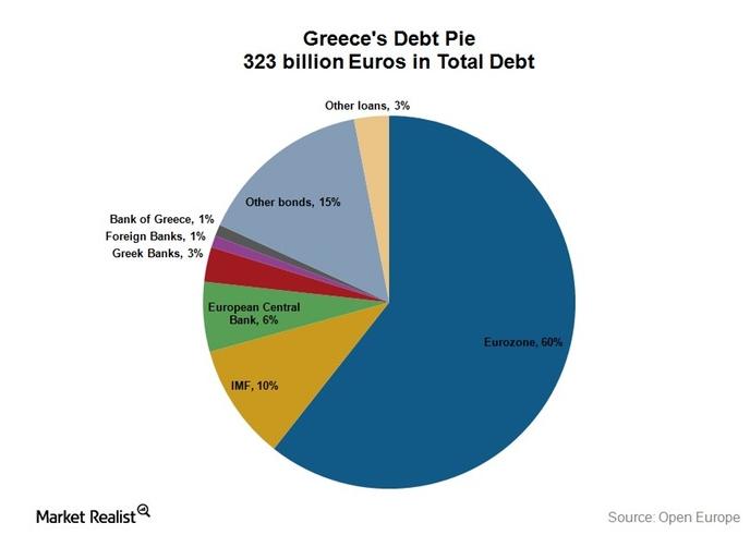 torta-debito-grecia