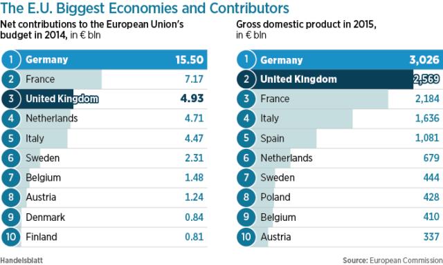 Germania e Gran Bretagna. I colossi in Europa.