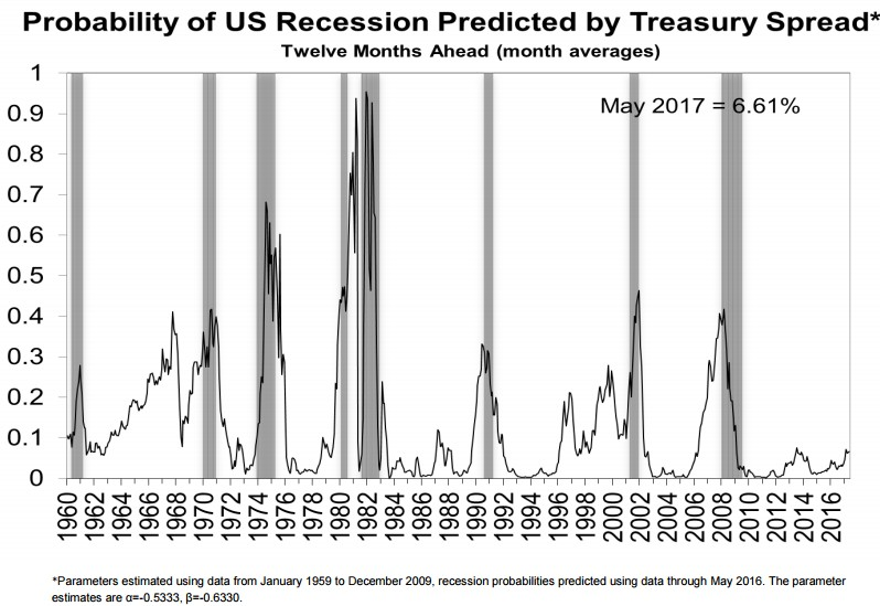 fed-new-york-recession-model-2016
