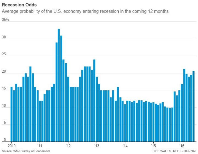 wsj-recession-odds-usa