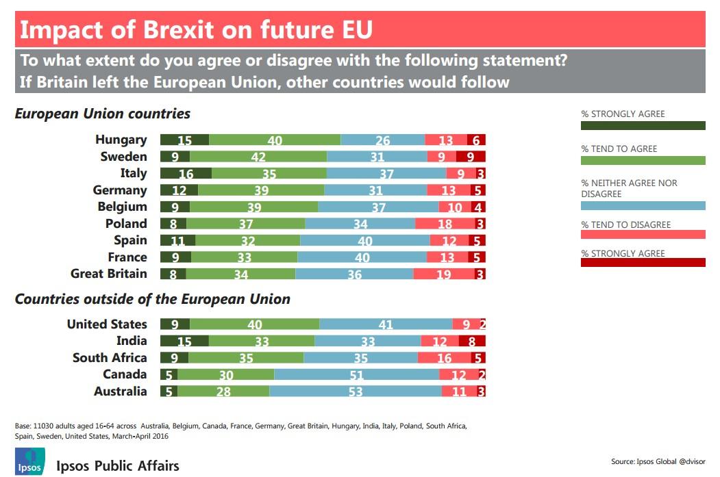 effetto-domino-brexit-eurozona-ipsos