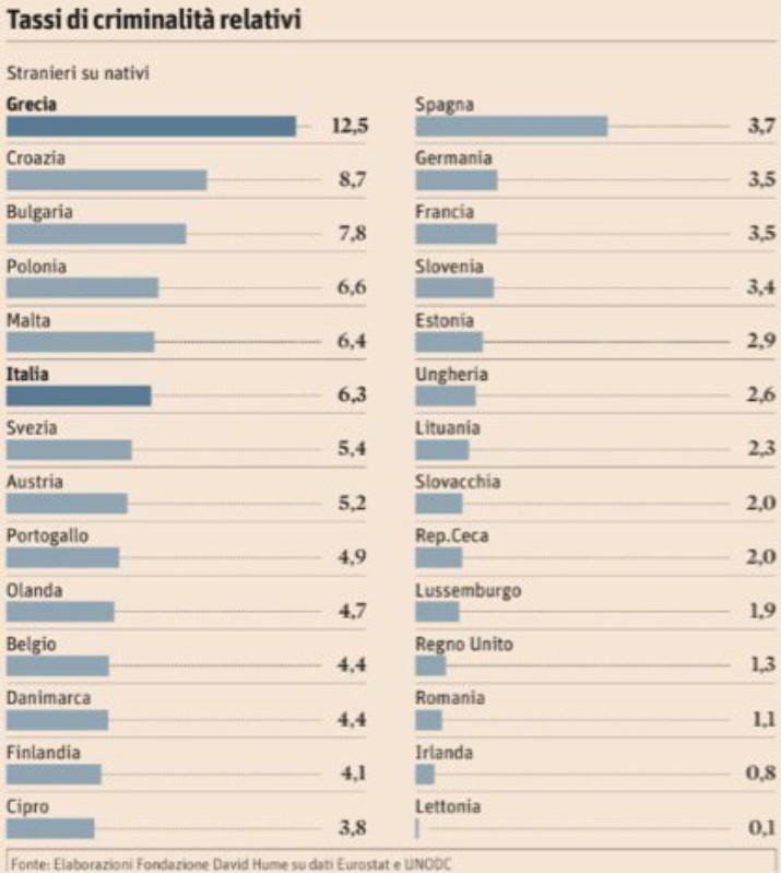 tassi-criminalità-relativi-europa