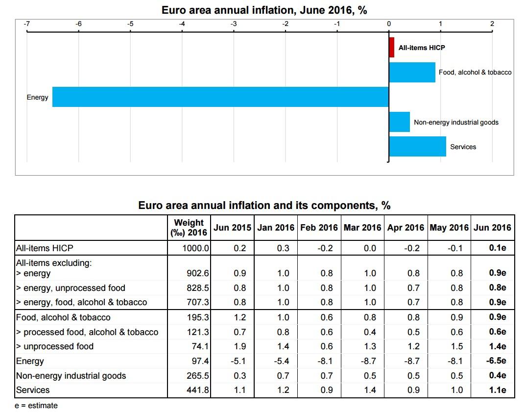 tasso-inflazione-componenti-eurozona-2016-giugno