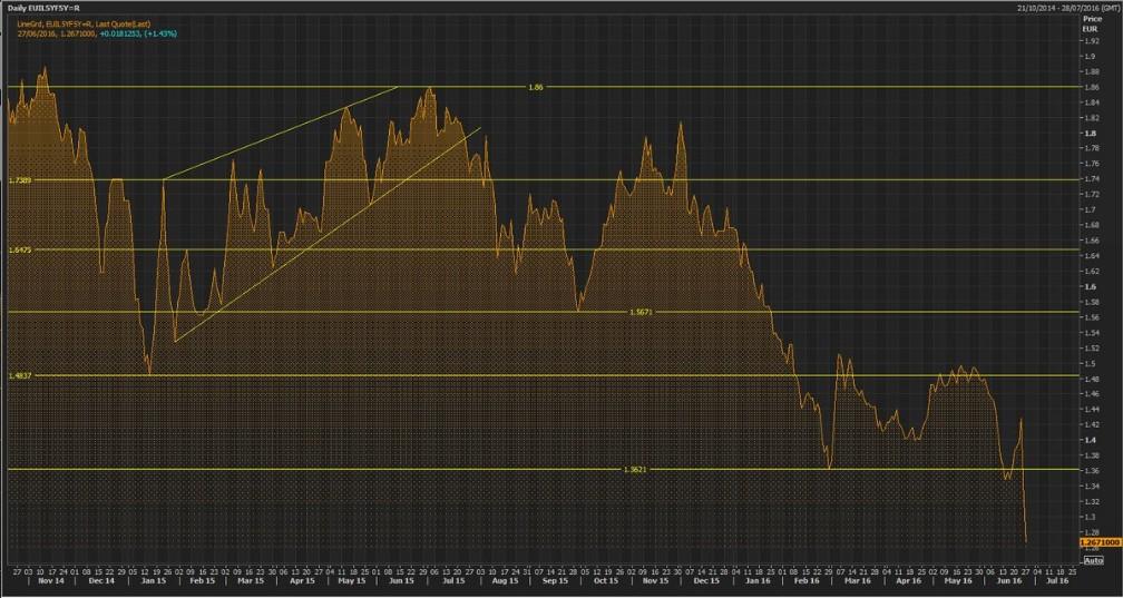 euro-inflation-swap-forward-5y5y