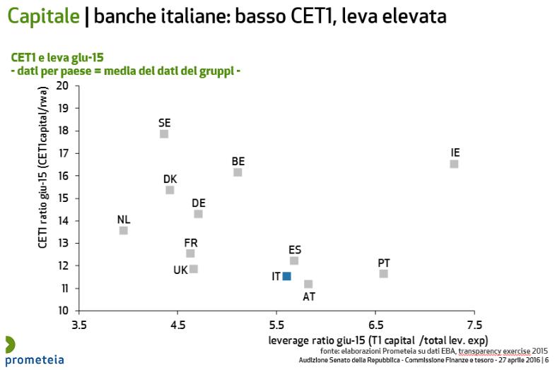 banche-italiane-capitale-cet1-leva-finanziaria