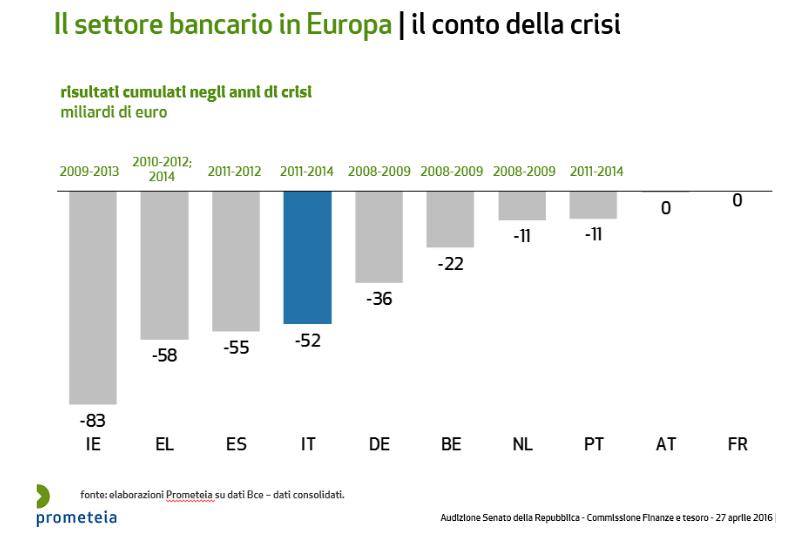 banche-italiane-effetto-crisi