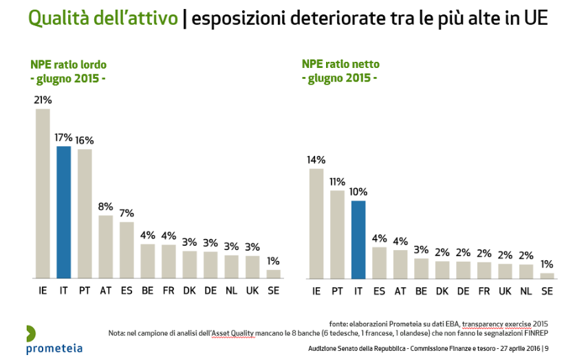 banche-italiane-npe-non-performing-exposure