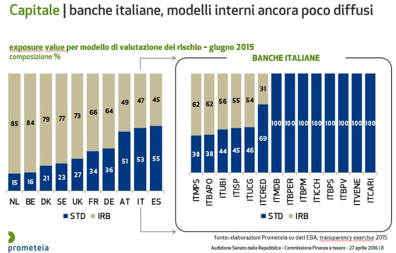 banche-italiane-valutazione-rischio-finanziamenti-2016