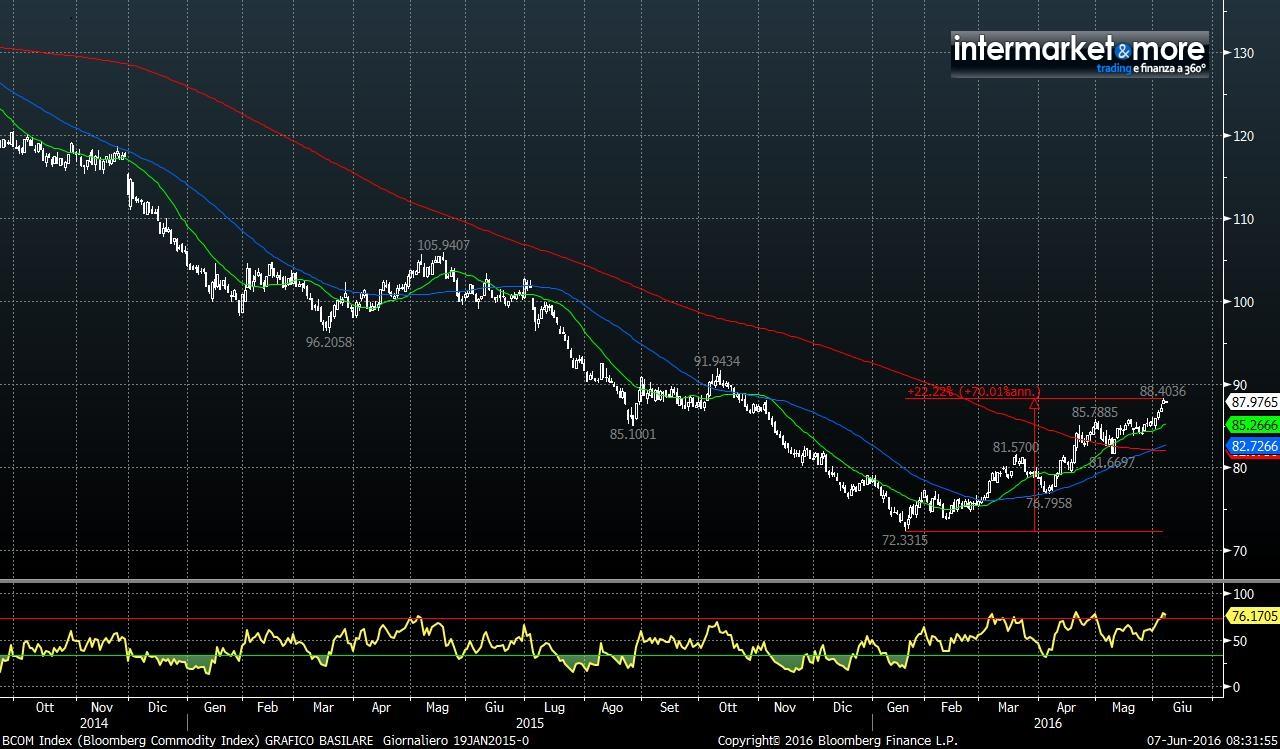 bloomberg-commodity-index-grafico