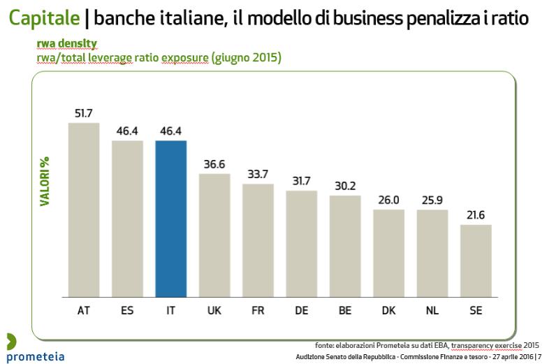 capitale-banche-italiane-modello-business-2016