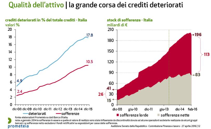 crescita-deteriorati-crediti-npl-banche-italiane