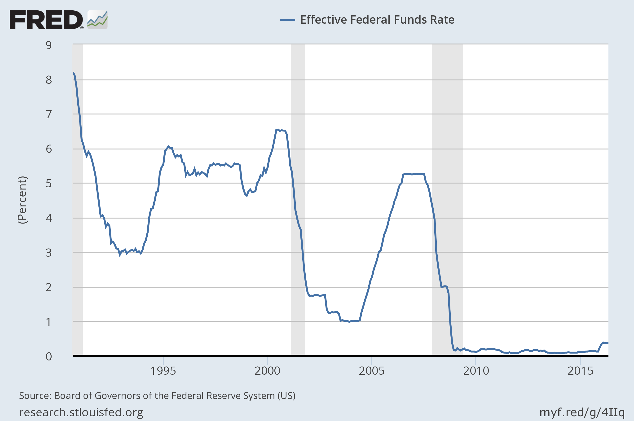effective-fed-funds-rate