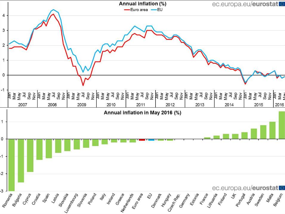 inflazione-eurostat-2016