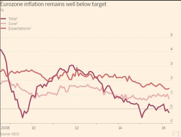 inflazione-eurozona