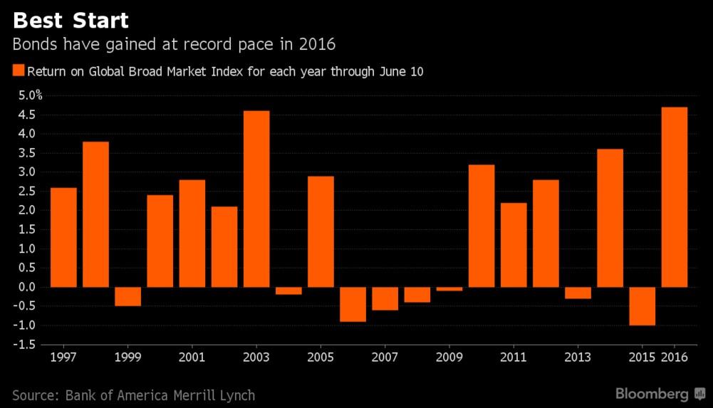 performance-mercato-obbligazionario-globale