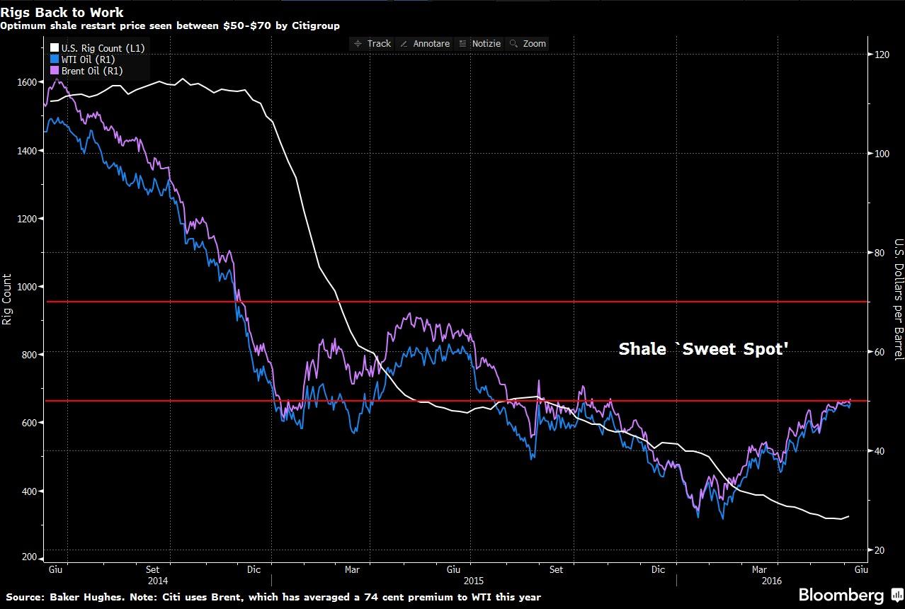 petrolio-prezzo-di-equilibrio-punto