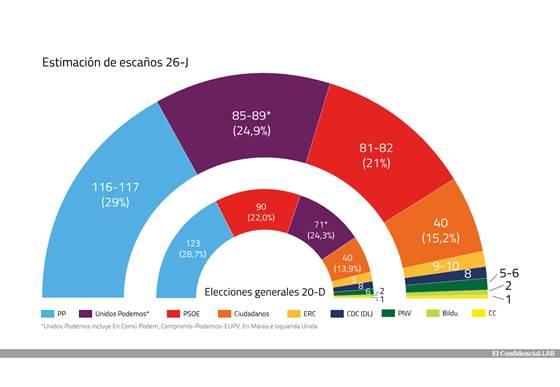 previsioni-elezioni-spagna-2016