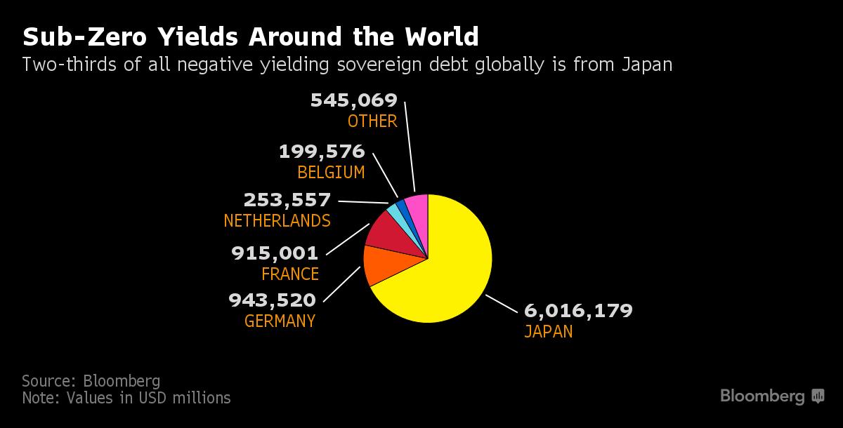 rendimenti-sotto-zero-nel-mondo