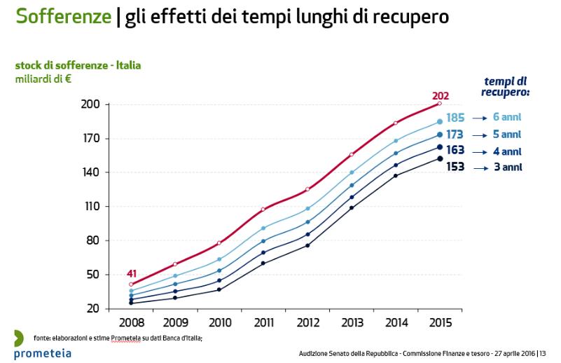 sofferenze-bancarie-italia-tempi-recupero