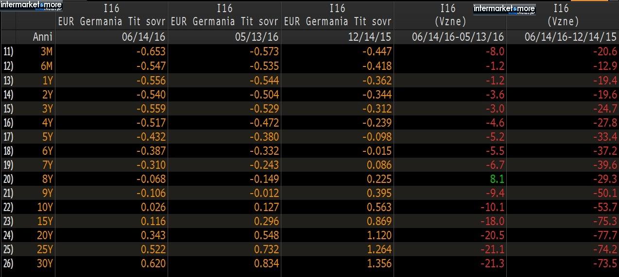 tabella-rendimenti-germania-2016