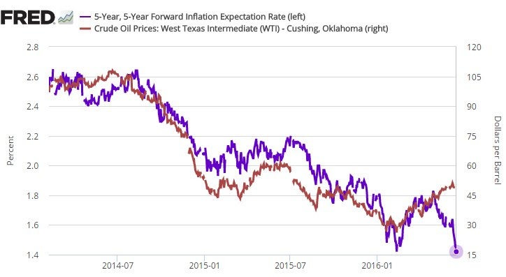 wti-vs-forward-inflation-expectation-rate-usa