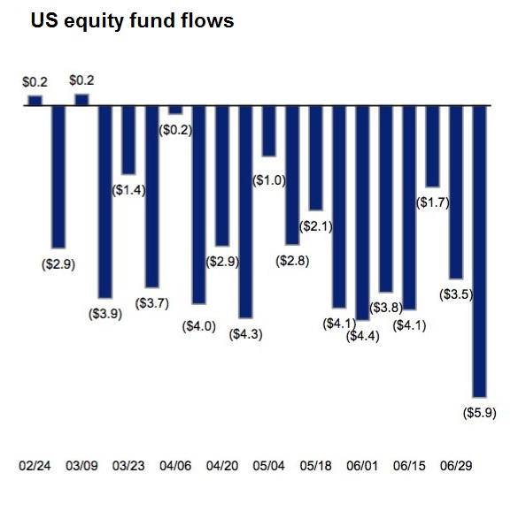 2016-US-equity-fund-flows