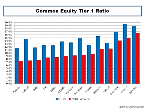 2016-eba-stress-test-common-equity-tier-1-ratios-by-country