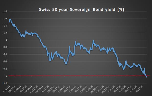 50-yr-bond-svizzera-rendimento-negativo