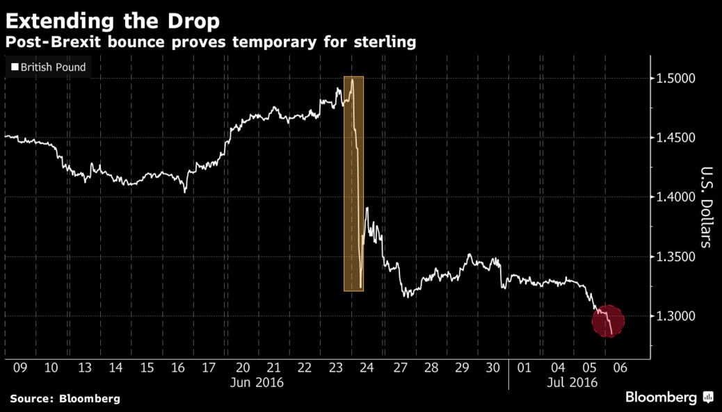 crollo-sterlina-inglese-gbp-dopo-brexit
