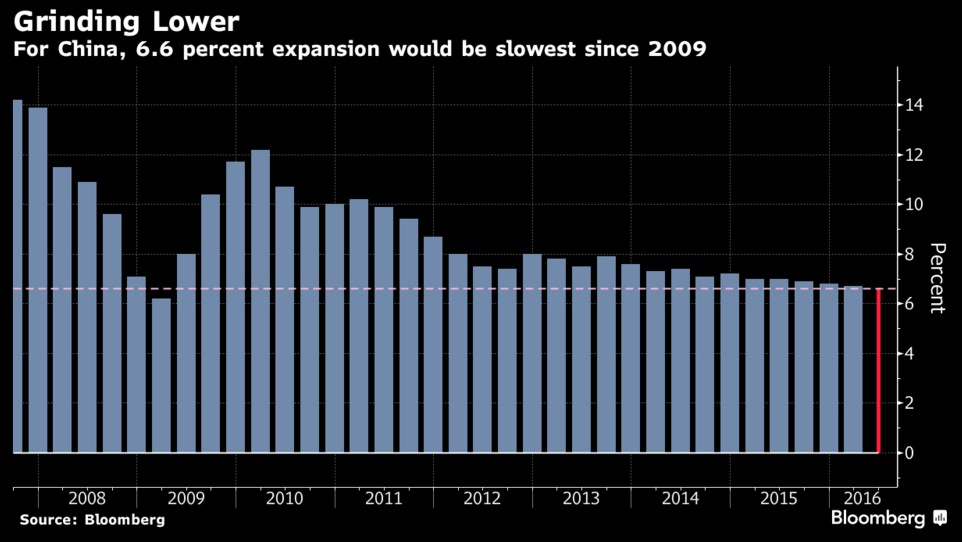 PIL-crescita-cina-2016-frenata