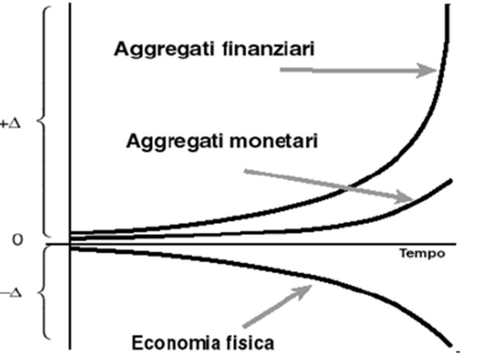 aggregati-monetari