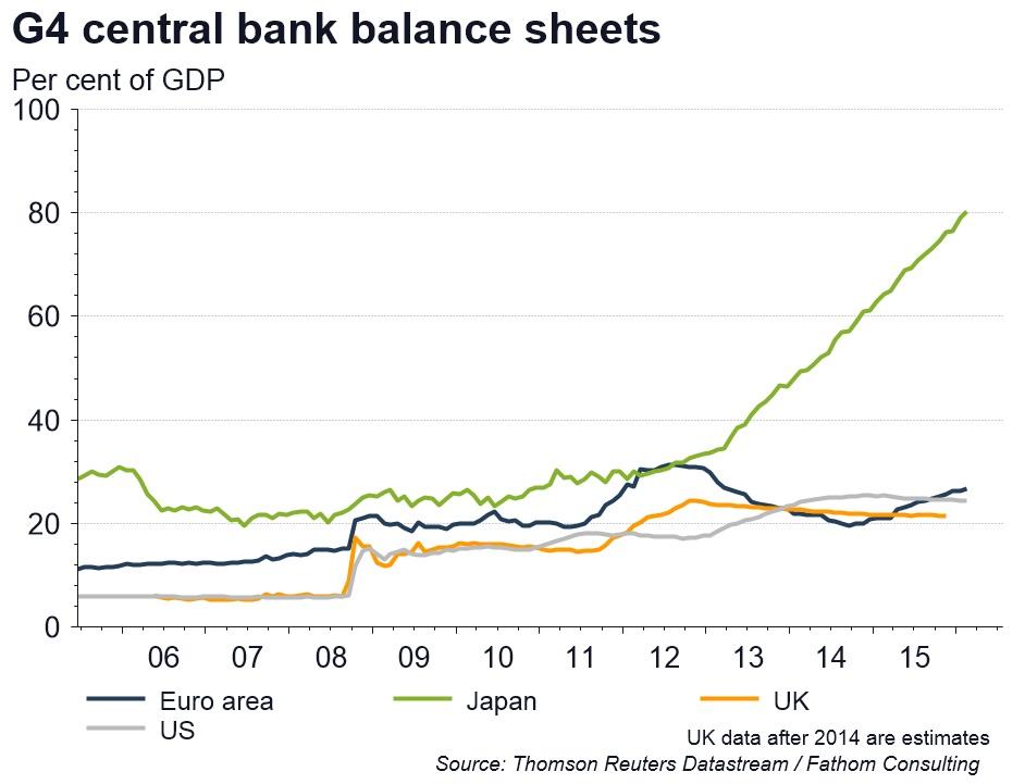balance-sheet-blanci-vs-pil-banche-centrali
