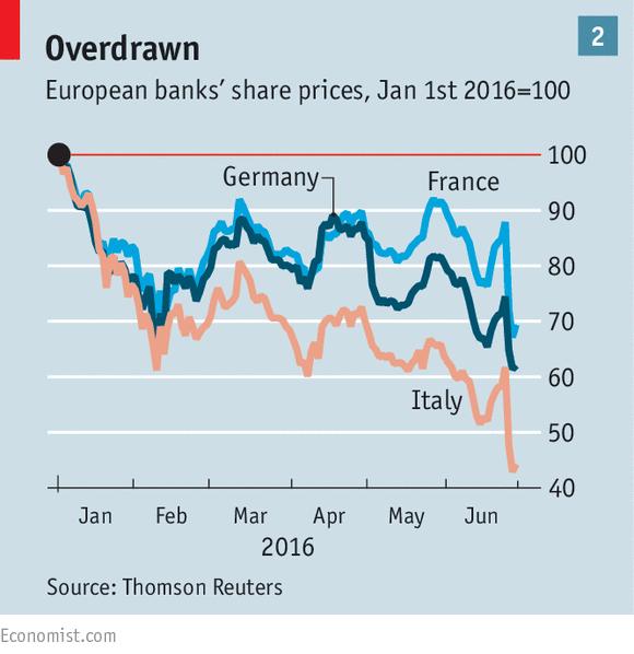 banche-italiane-confronto-europa-grafico